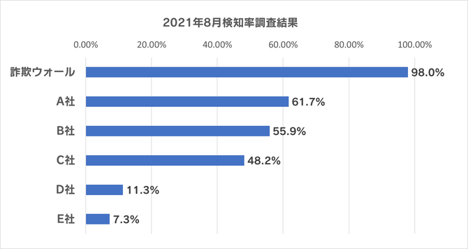2021年8月の詐欺ウォールによる詐欺サイト検知率