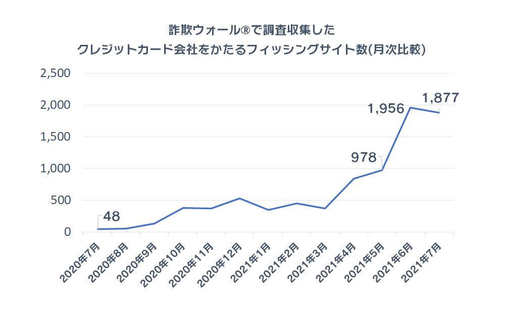 詐欺ウォール®で調査収集したクレジットカード会社をかたるフィッシングサイト数(月次比較)