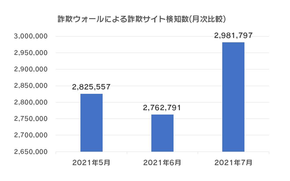 詐欺ウォールによる詐欺サイト検知数(月次比較)
