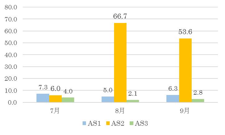 ある国内ISPネットワークにおける攻撃ホストの増加を観測