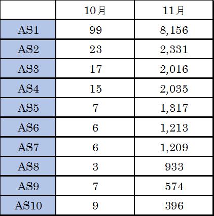 日本国内上位10位のASにおける攻撃ホスト数