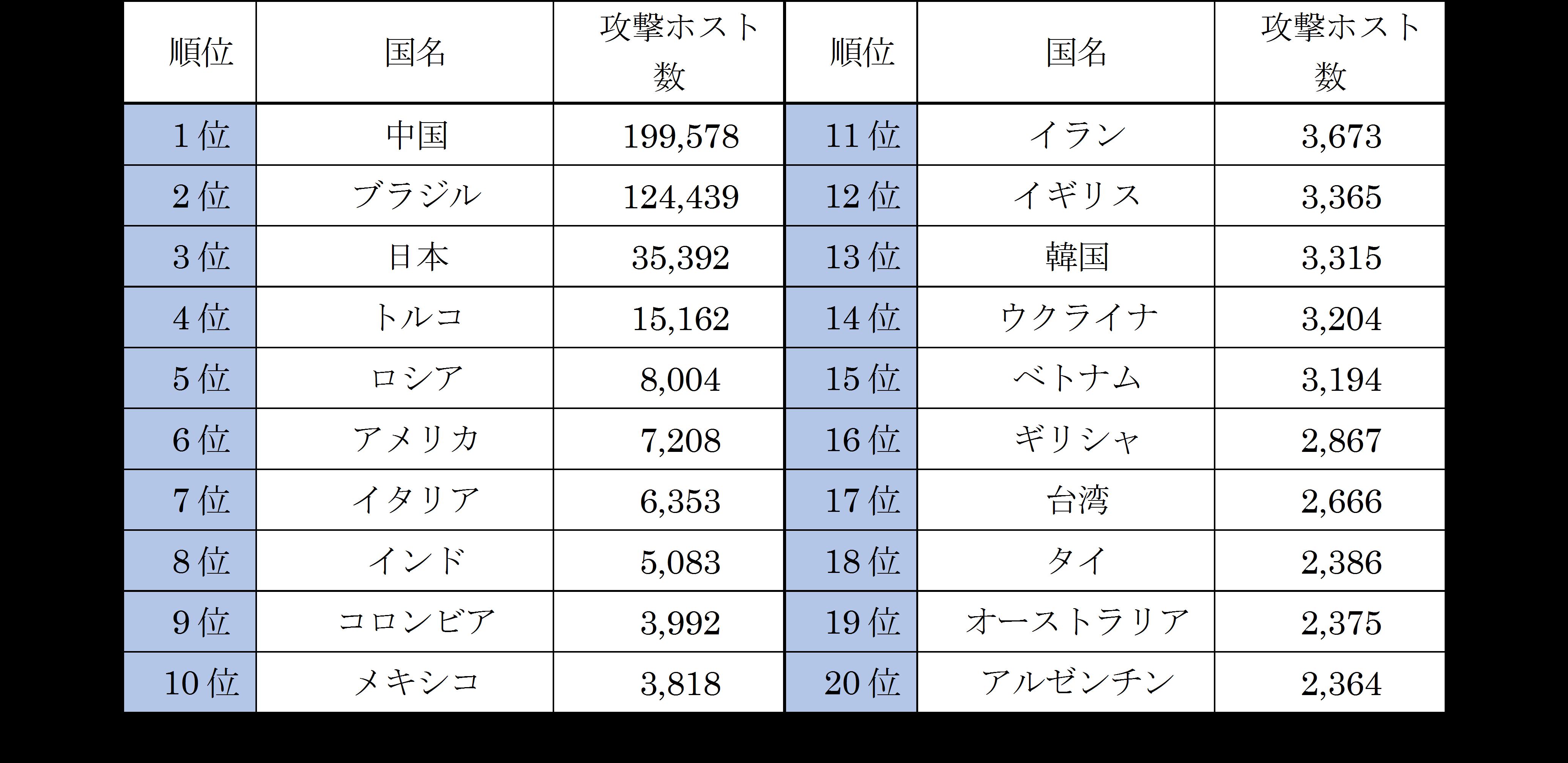 攻撃ホスト数国別順位