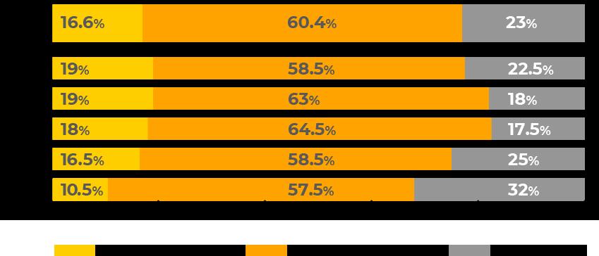ネット接続している人の7割は個人情報がもれていると思っている。