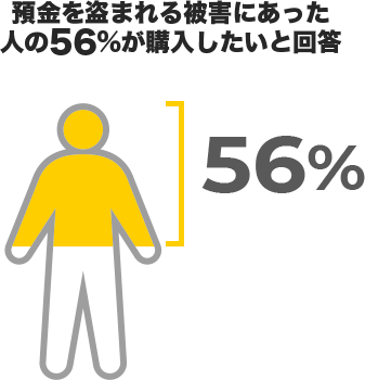 預金を盗まれる被害にあった人の56%が購入したいと回答